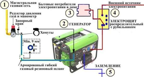 Бензогенератор для газового котла