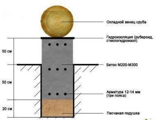 Монтаж ленточного фундамента под построенным деревянным домом