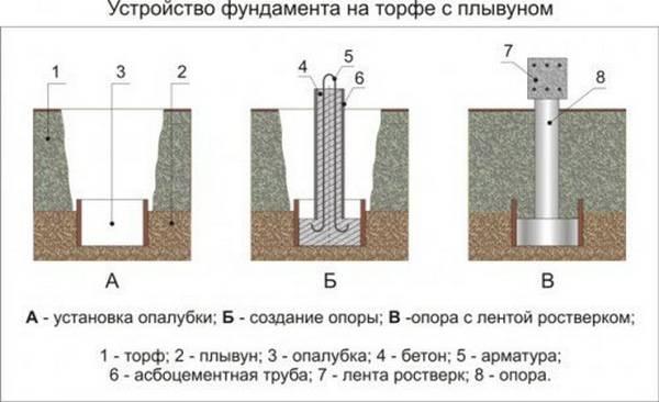 Фундамент на торфянике