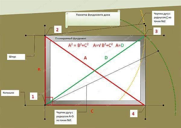 Допустимая разница диагоналей фундамента