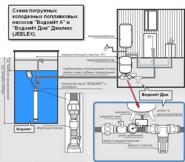 Схема водоснабжения джилекс