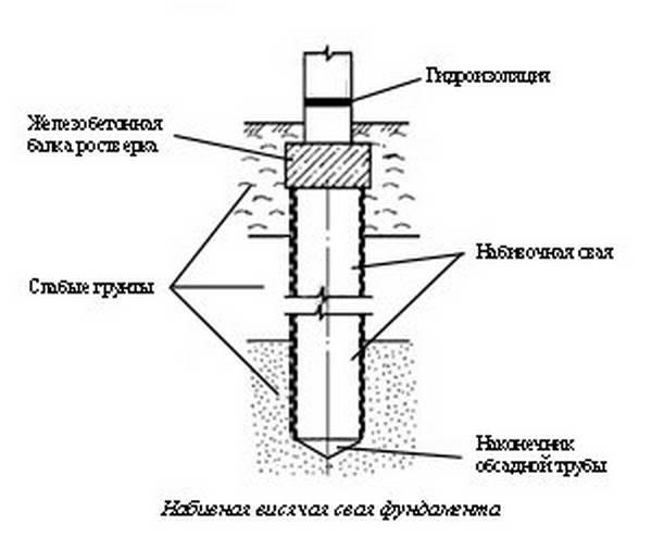 Ленточный фундамент под ключ московская область Раменский район